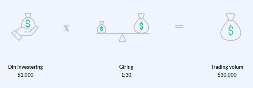 giring-valuta-gearing