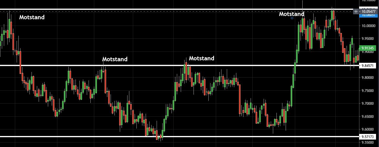 Valutahandel EURNOK