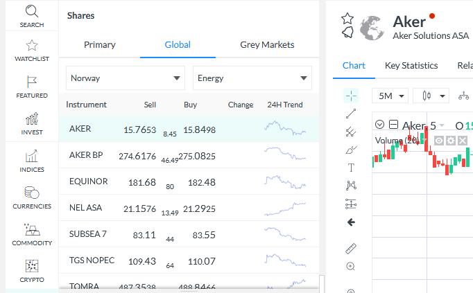 aksjeutvalg-markets